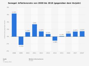 Senegal Daten